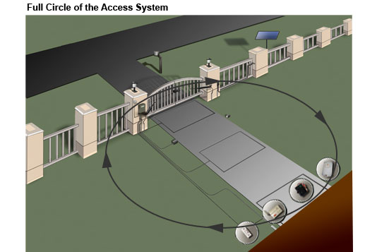 Full Circle of the Access System